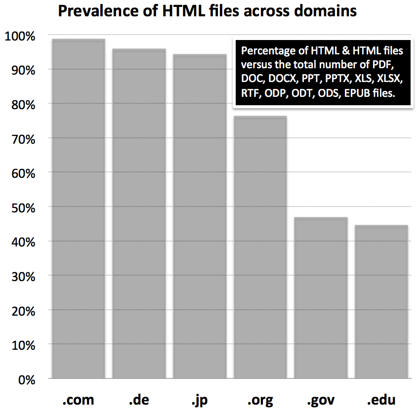 Chart showing prevalence of HTML files across domains. .com 98%, .de 96%, .jp 94%, .org 76%, .gov 47%, .edu 45%